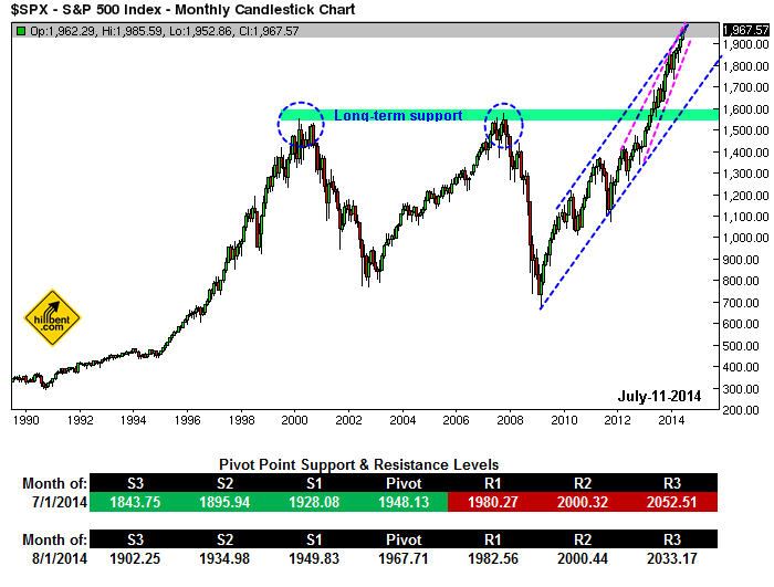 sp-500-monthly-july-11-2014
