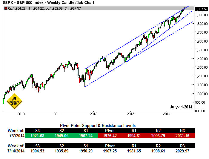 sp-500-weekly-july-11-2014