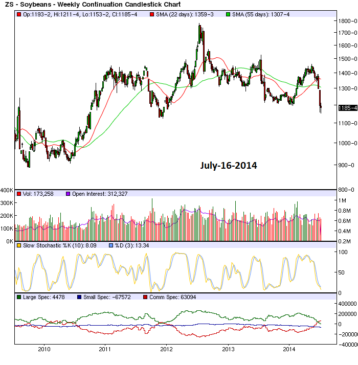 weekly continuation chart of soybeans futures july-16-2014
