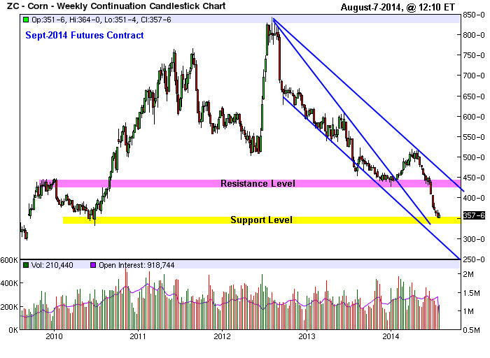 corn_Sept2014futures-weekly-chart_Aug-7-2014