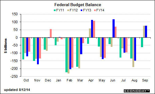 fed-budget-balance_aug-12-2014
