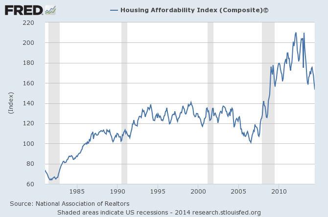 housing affordability index_aug-12-2014