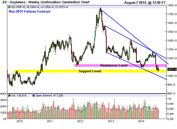 soybeans_Nov2014futures-weekly-chart_Aug-7-2014