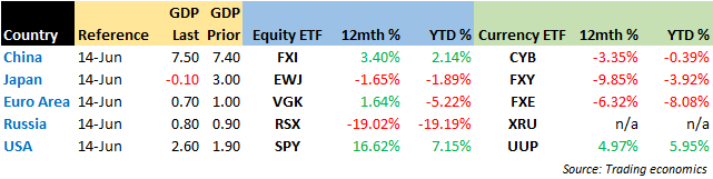 county_gdp-equity-currency-etf_9-27-2014