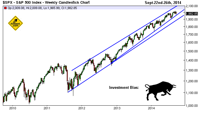 sp-500_weekly-chart_9-26-2014