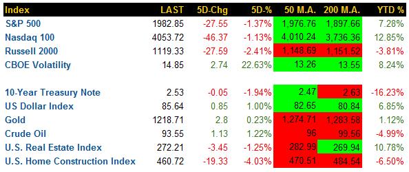 weekly-market-summary_9-26-2014_revise