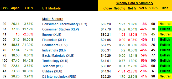 etf-sector-market-summary_11-14-2014