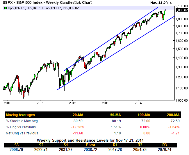 sp-500_weekly-chart_11-14-2014