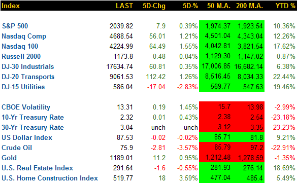 weekly-market-summary_11-14-2014