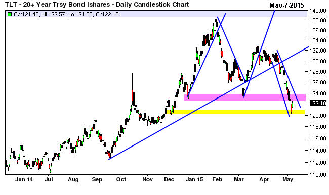 tlt-daily-may-7-2015