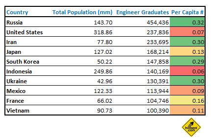 top-10-countries-engineers-graduated-per-capita