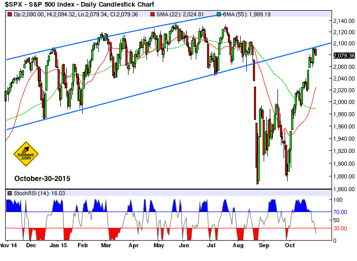 sp500-daily-10-30-2015