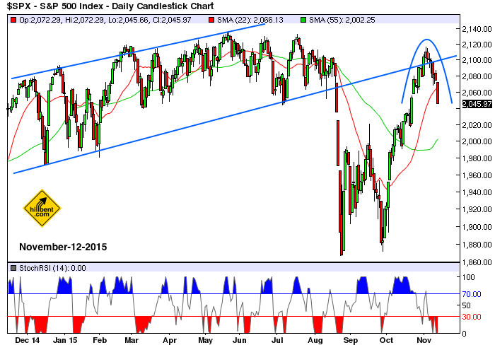 sp500-daily-11-12-2015