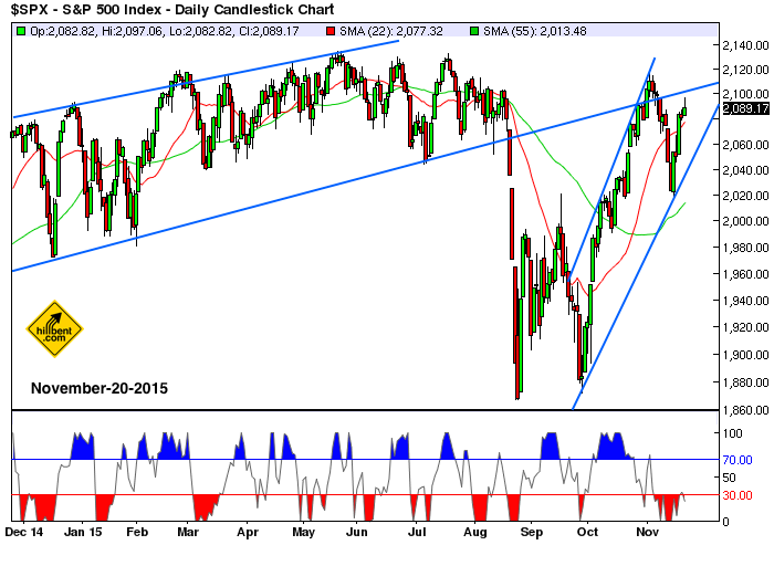 sp500-daily-11-20-2015
