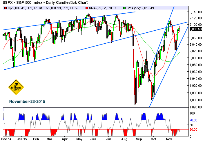 sp500-daily-11-23-2015