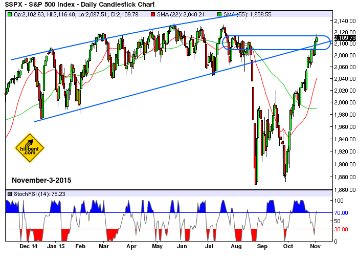 sp500-daily-11-3-2015