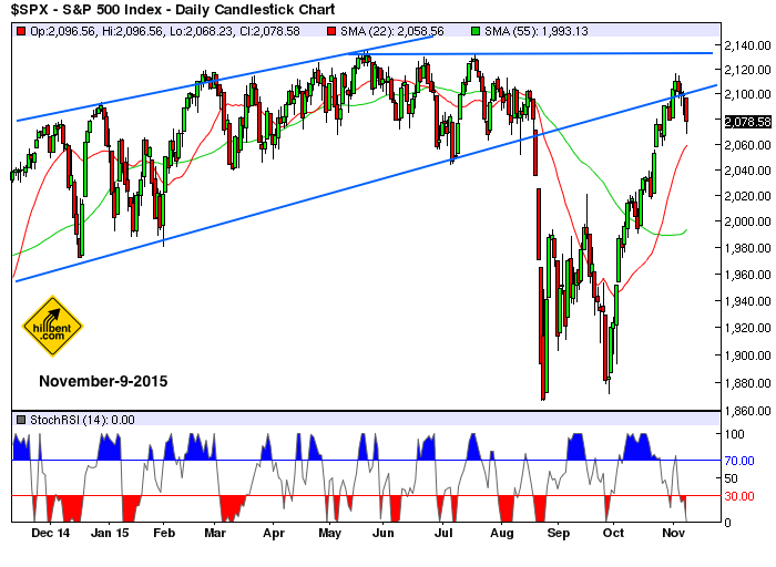 sp500-daily-11-9-2015