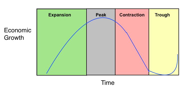 4-phases-economic-biz-cycle