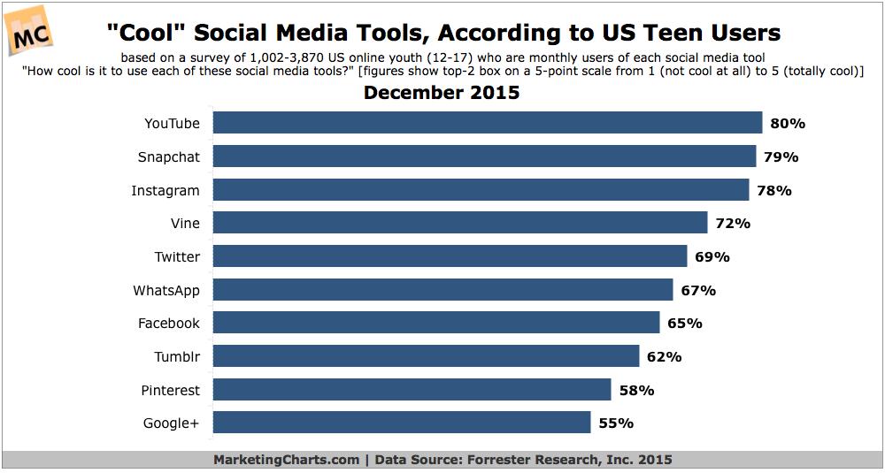 Forrester-Cool-Social-Tools-per-US-Teen-Users-Dec2015