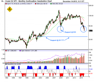 crude-oil-monthly-12-14-2015