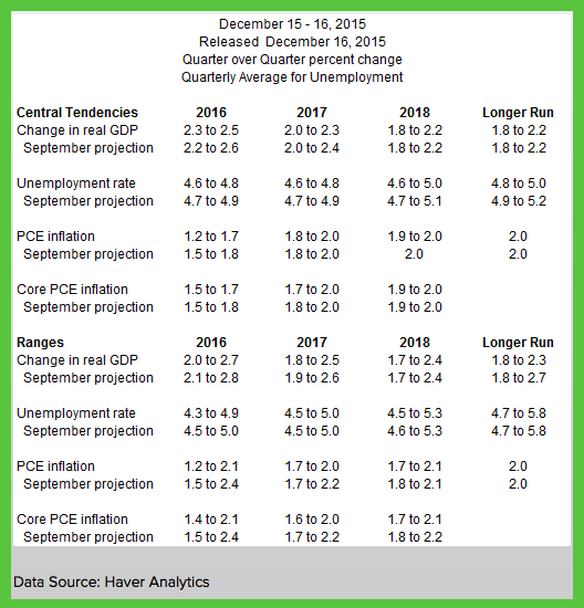 fomc-economic-forecasts-12-16-2015