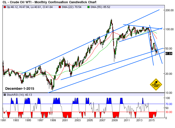 monthly-crude-oil-12-1-2015