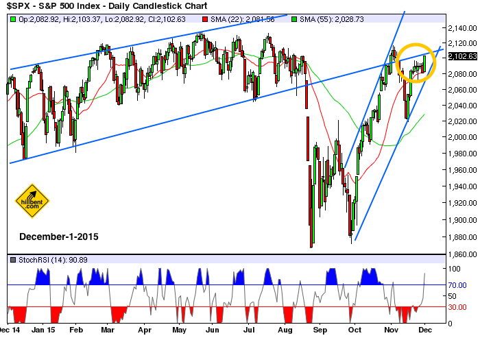 sp500-daily-12-1-2015