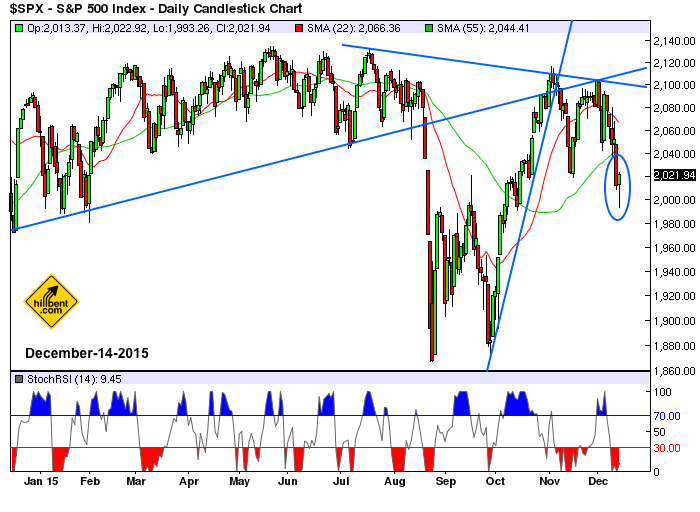 sp500-daily-12-14-2015
