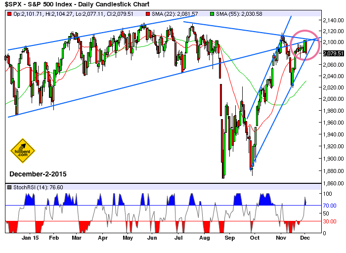 sp500-daily-12-2-2015