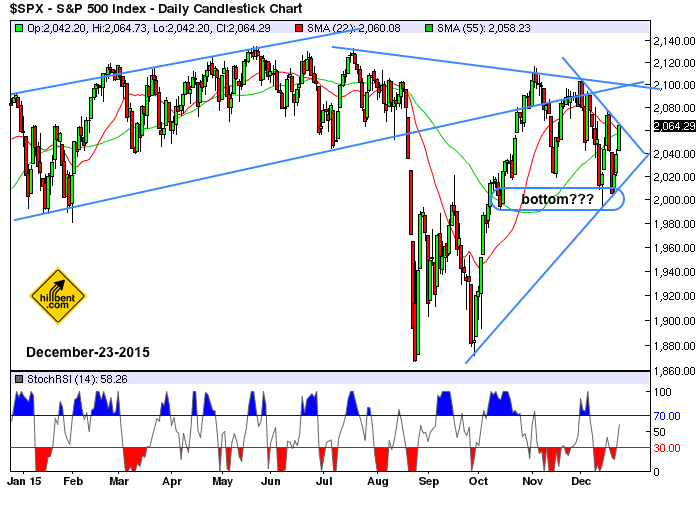 sp500-daily-12-23-2015