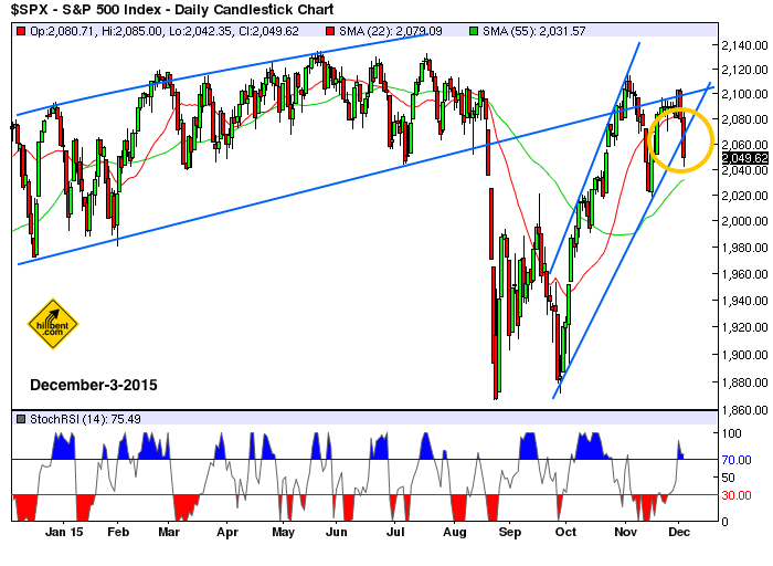 sp500-daily-12-3-2015