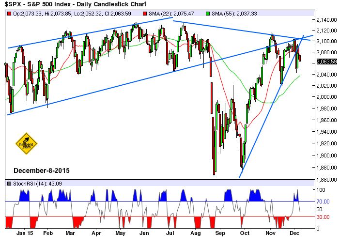 sp500-daily-12-8-2015
