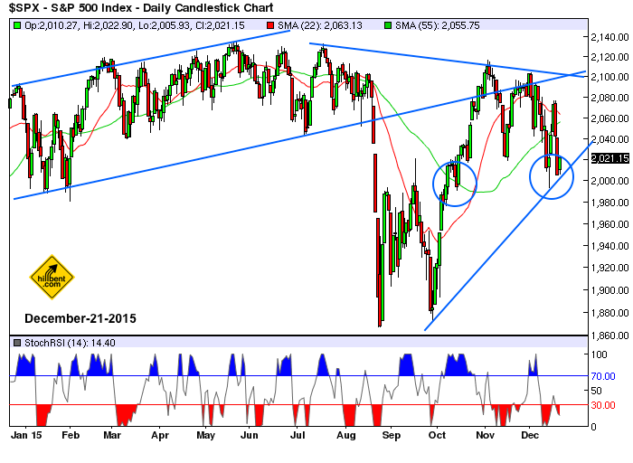 sp500-daily-chart-12-21-2015