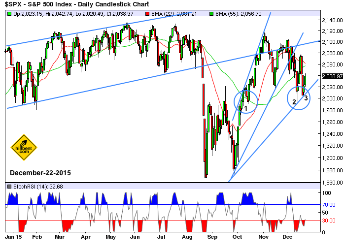 sp500-daily-chart-12-22-2015