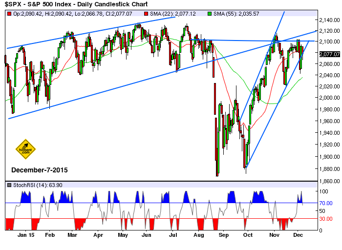 sp500-daily-chart-12-7-2016