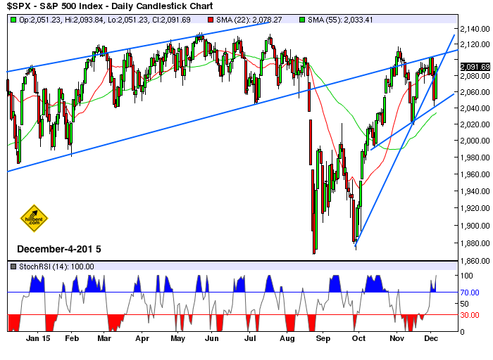 sp500-daily2-12-4-2015