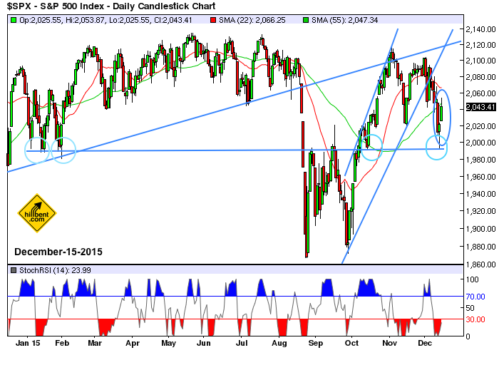 sp500-daily2-chart-12-15-2015