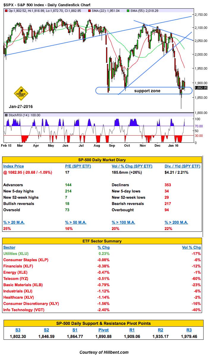 vfth-mkt-condition summary