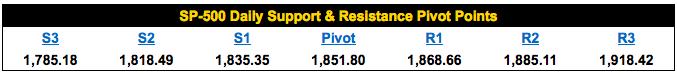 vfth-sp-500-pivot-points.jpeg