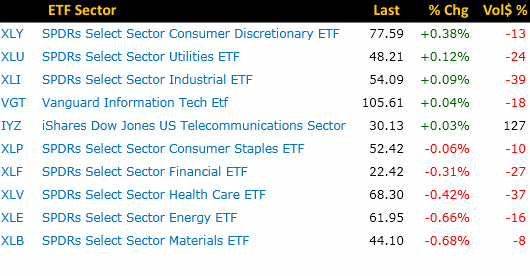 vfth-sector-performance-3-14-2016