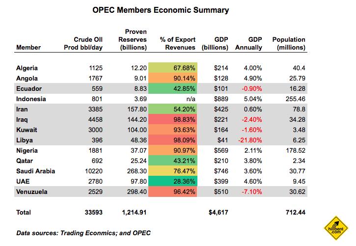 economic summary