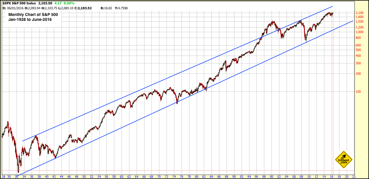 long-term chart of s&p 500