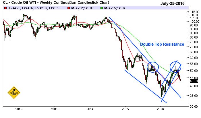 crude oil 7-25-2016 weekly chart
