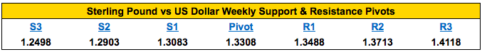 gbpusd-weekly-pivot-points-july-6-2016