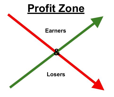profitzone