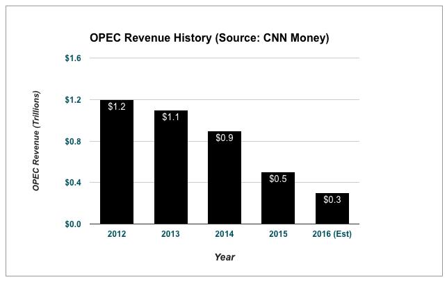 opec-revenue-history