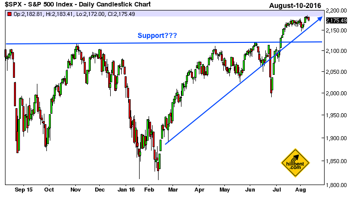 sp500-daily-8-10-2016