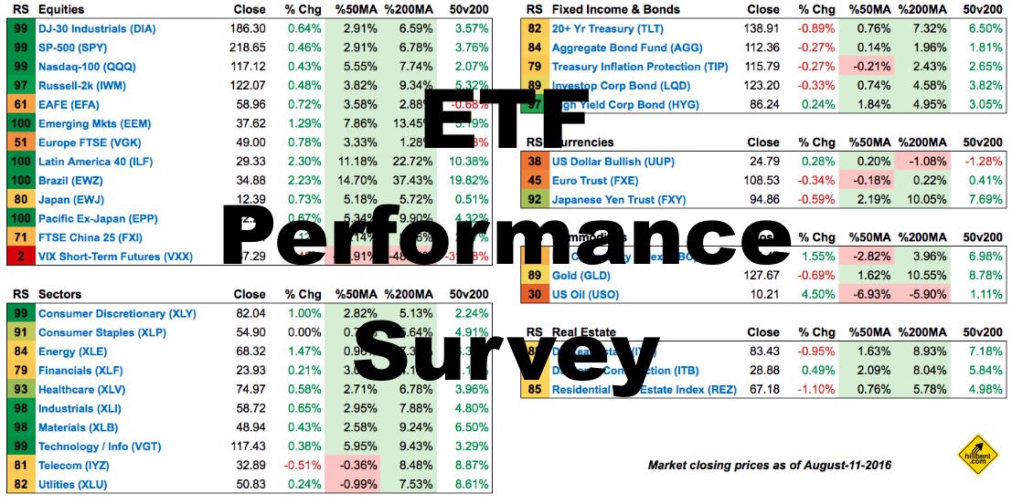 etf-performance-survey