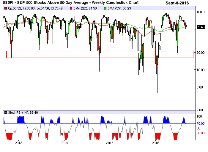 sp-500 stocks 50 day mov avg