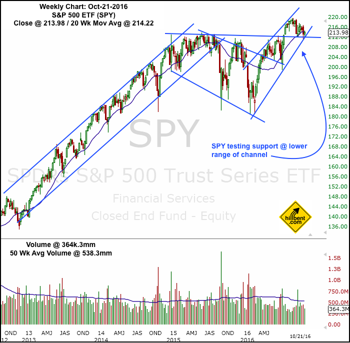 spy-weekly-oct-21-2016